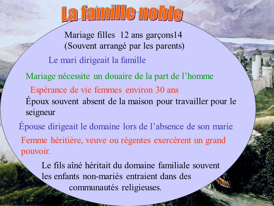 La famille noble Mariage filles 12 ans garçons14 (Souvent arrangé par les parents) Le mari dirigeait la famille.