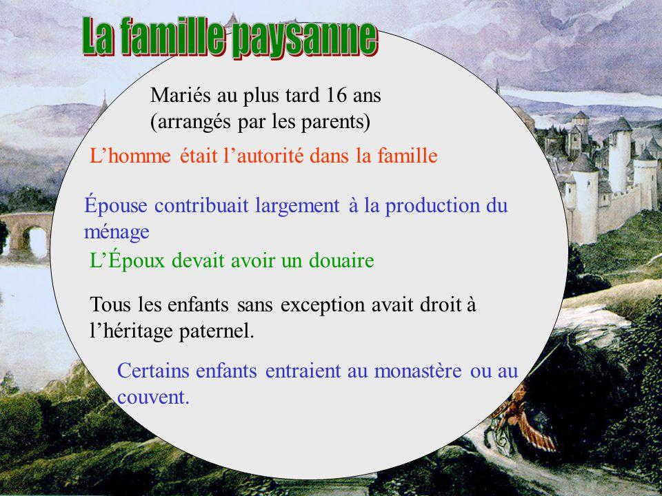 La famille paysanne Mariés au plus tard 16 ans (arrangés par les parents) L'homme était l'autorité dans la famille.