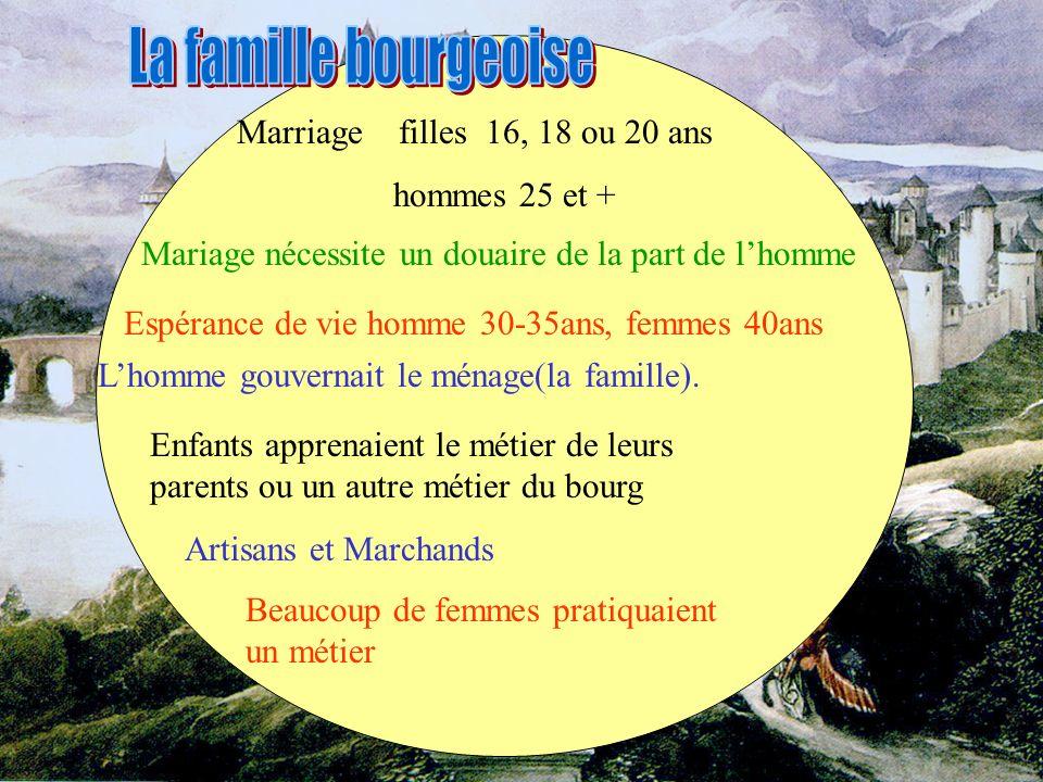 La famille bourgeoise Marriage filles 16, 18 ou 20 ans hommes 25 et +