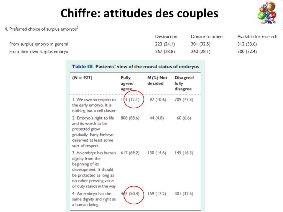 Chiffre: attitudes des couples