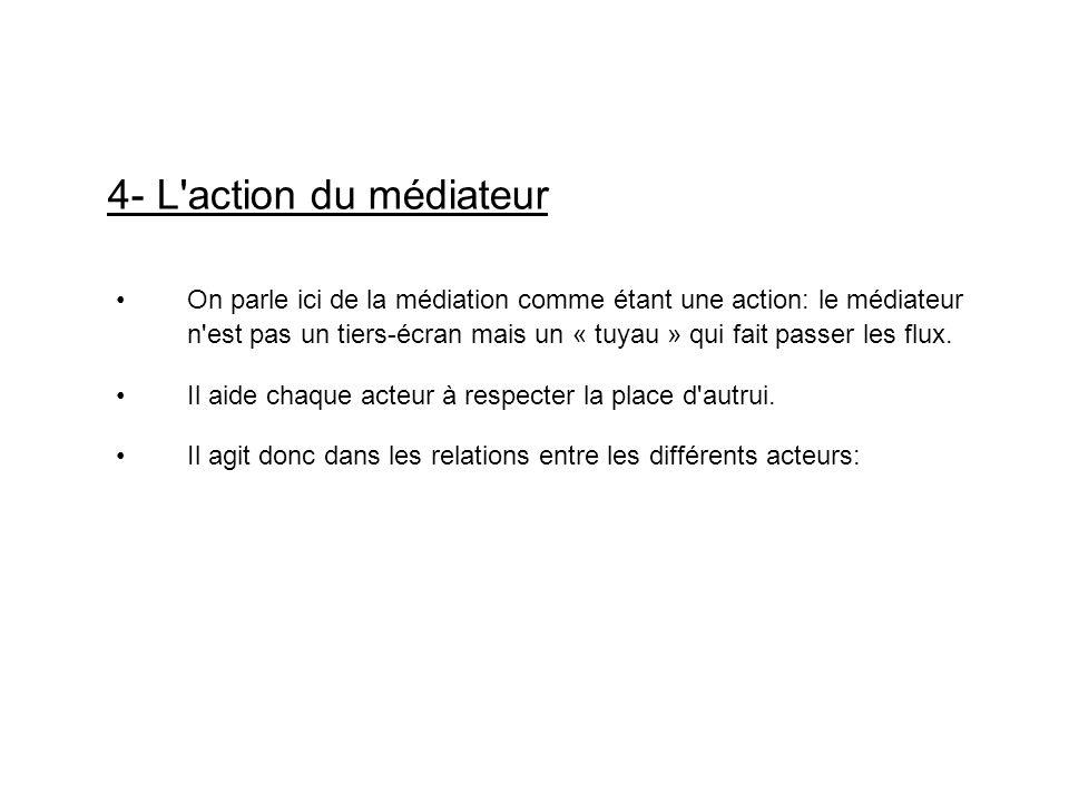 4- L action du médiateur On parle ici de la médiation comme étant une action: le médiateur.