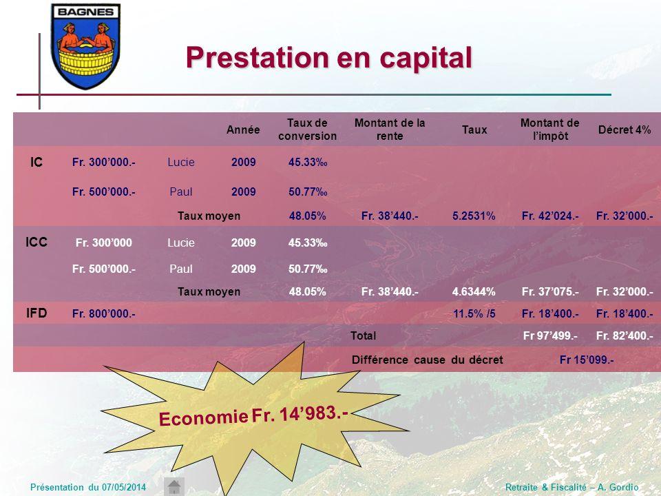 Retraite & Fiscalité: Incidences en cas de mise à la retraite