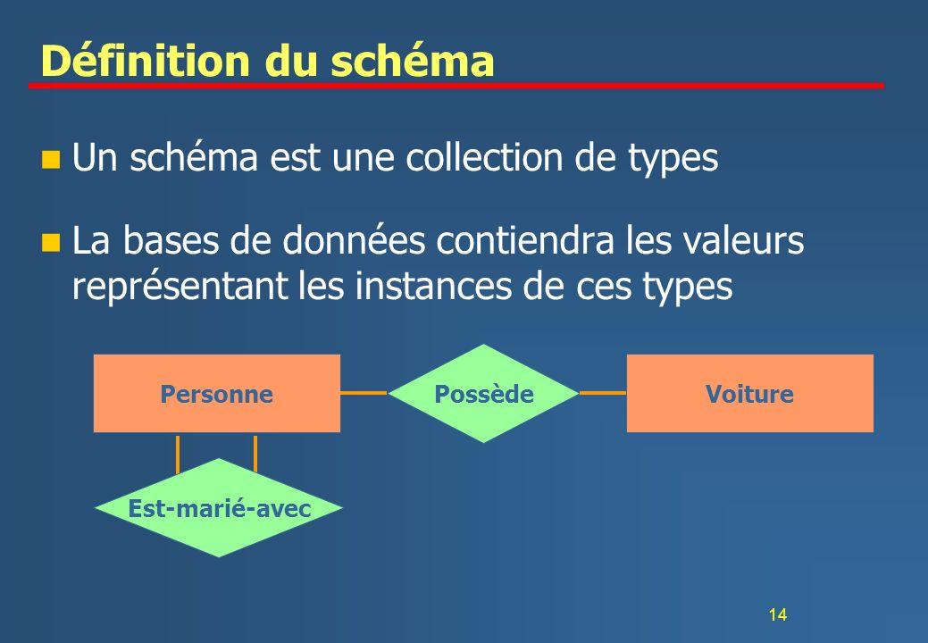 Définition du schéma Un schéma est une collection de types