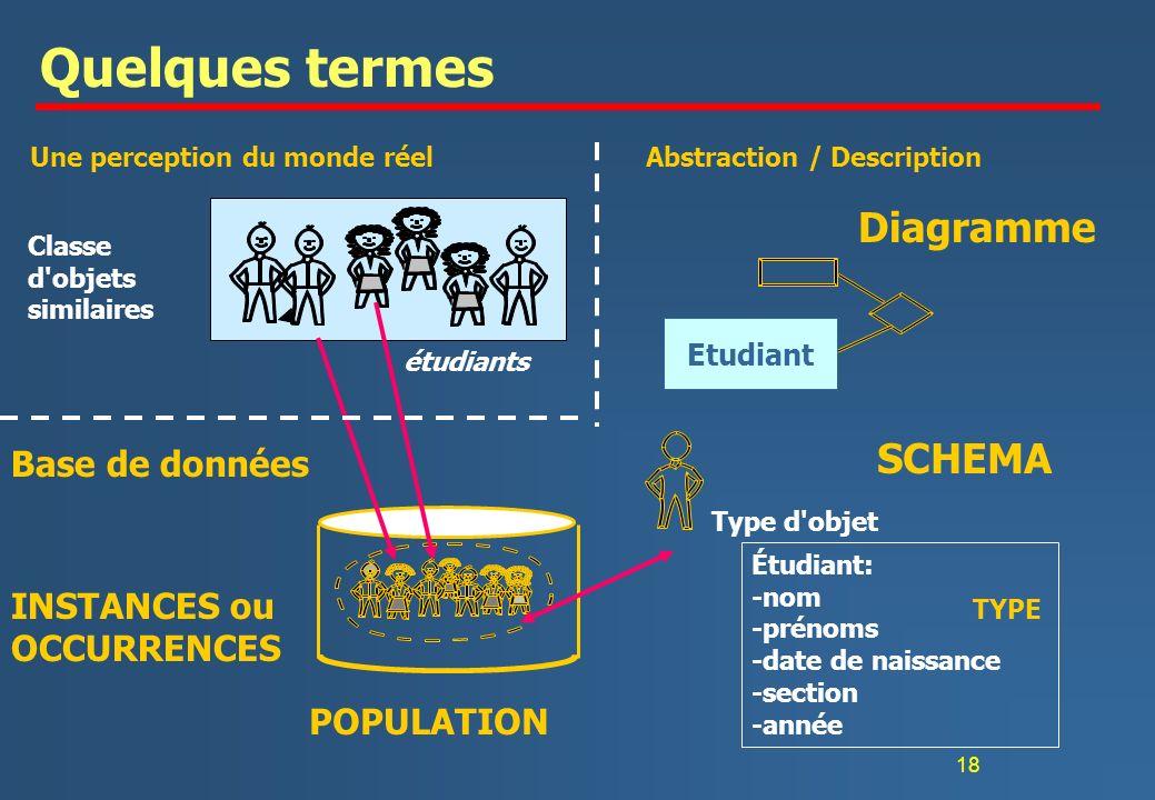 Quelques termes Diagramme SCHEMA Base de données