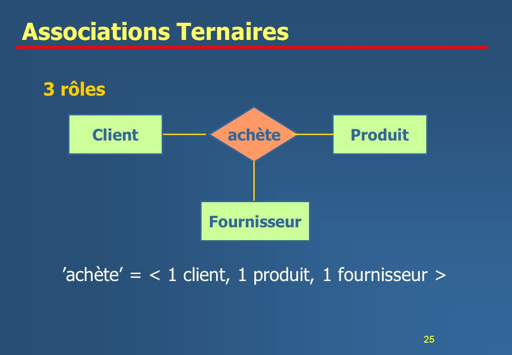 Associations Ternaires