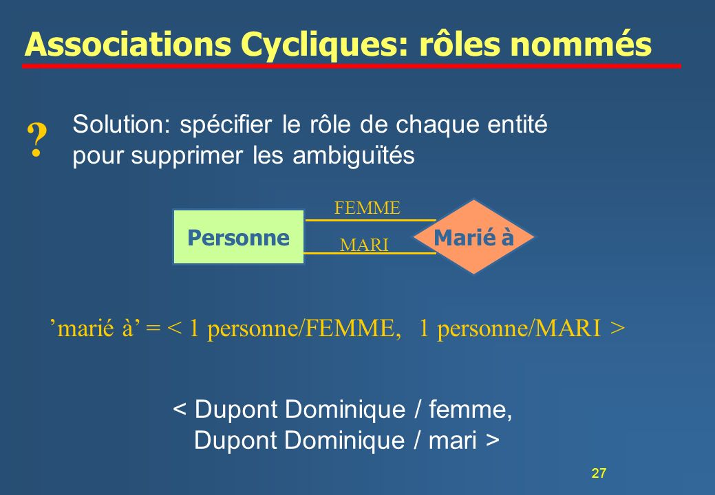 Associations Cycliques: rôles nommés