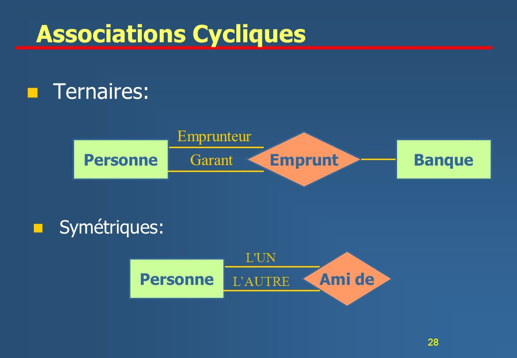 Associations Cycliques