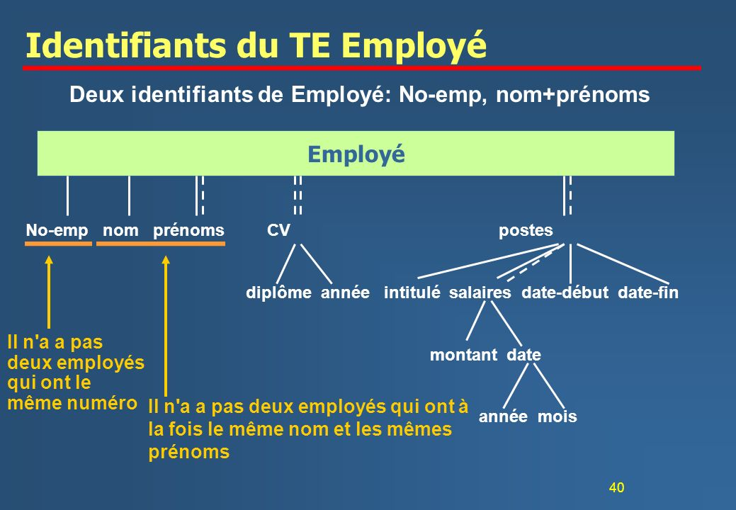 Identifiants du TE Employé
