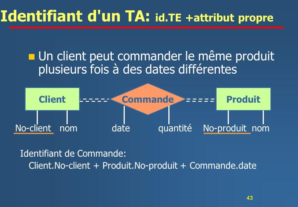 Identifiant d un TA: id.TE +attribut propre