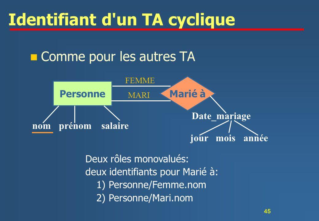 Identifiant d un TA cyclique