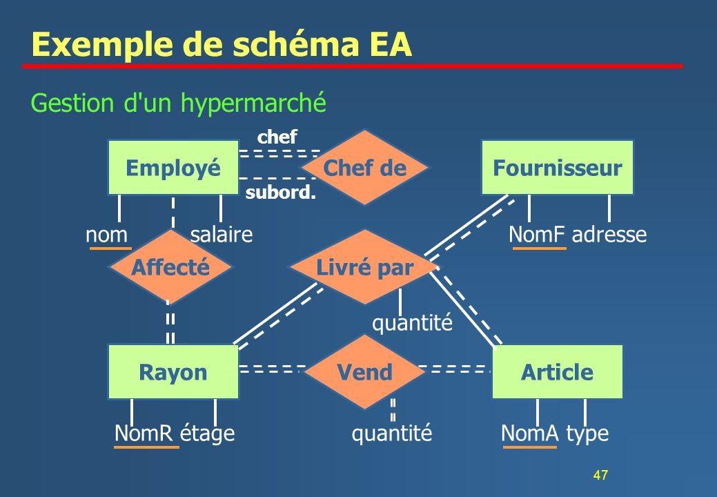 Exemple de schéma EA Gestion d un hypermarché Chef de Employé