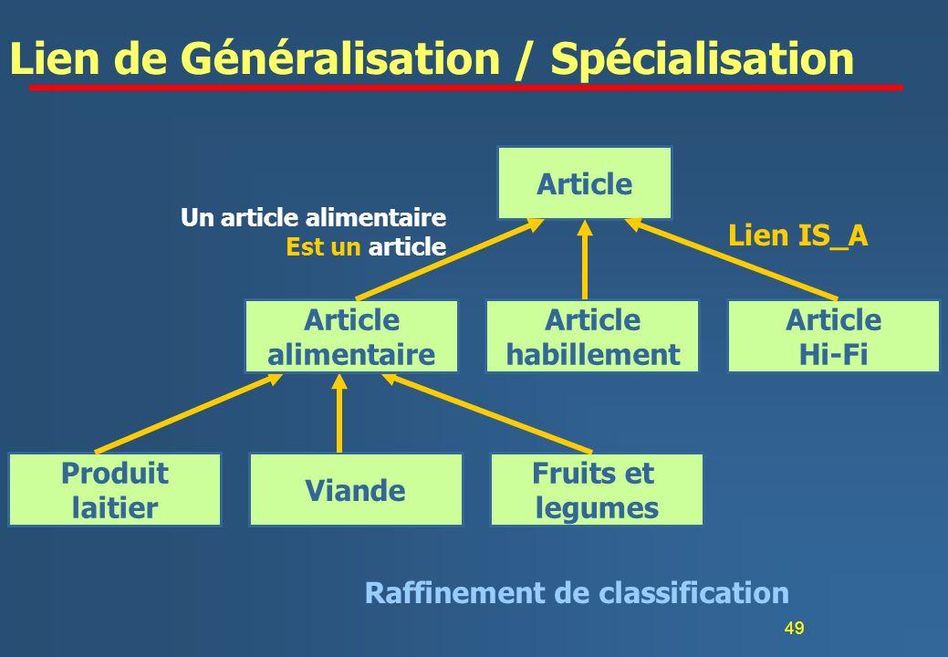 Lien de Généralisation / Spécialisation