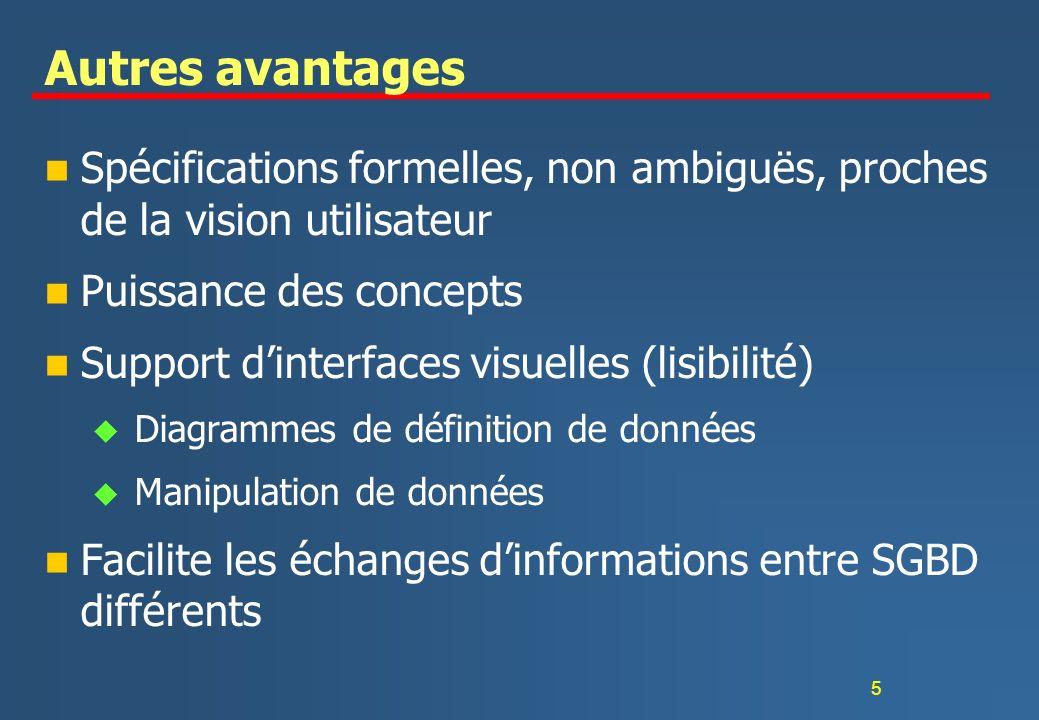 Autres avantages Spécifications formelles, non ambiguës, proches de la vision utilisateur. Puissance des concepts.