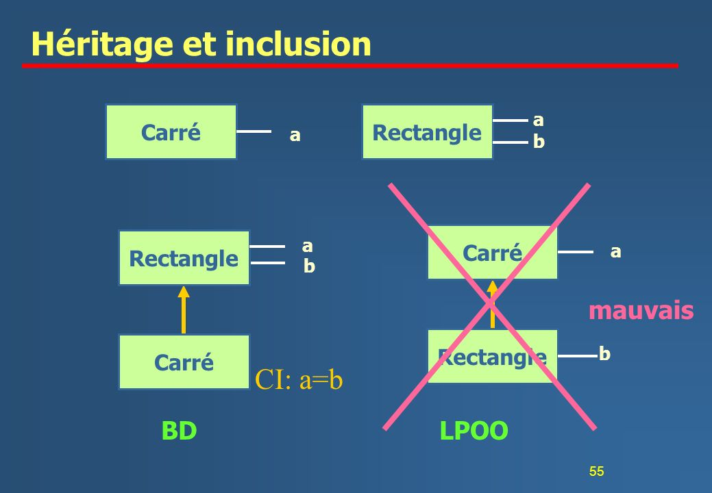 Héritage et inclusion CI: a=b mauvais BD LPOO Carré Rectangle