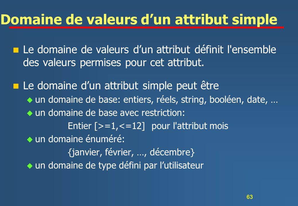 Domaine de valeurs d'un attribut simple