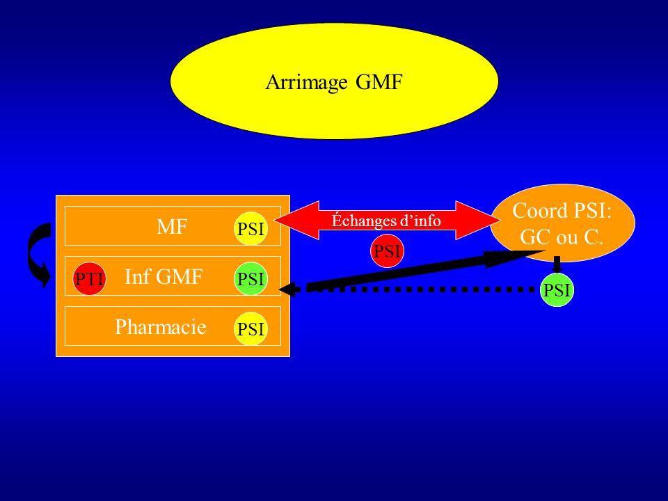 Arrimage GMF Coord PSI: GC ou C. MF Inf GMF Pharmacie PSI PSI PTI PSI