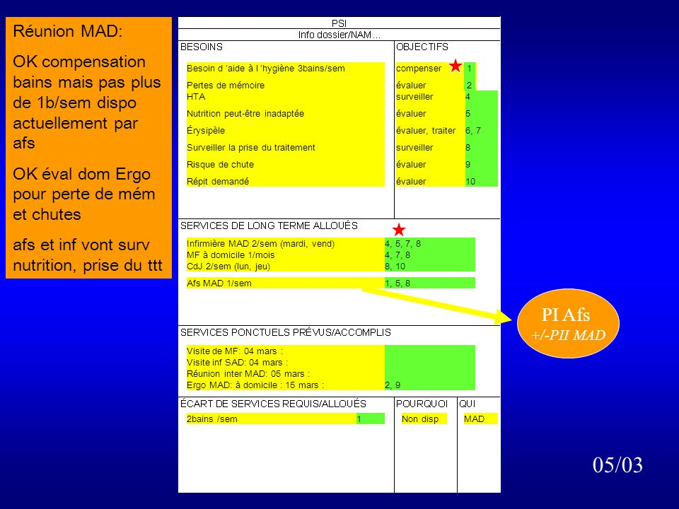 Réunion MAD: OK compensation bains mais pas plus de 1b/sem dispo actuellement par afs. OK éval dom Ergo pour perte de mém et chutes.