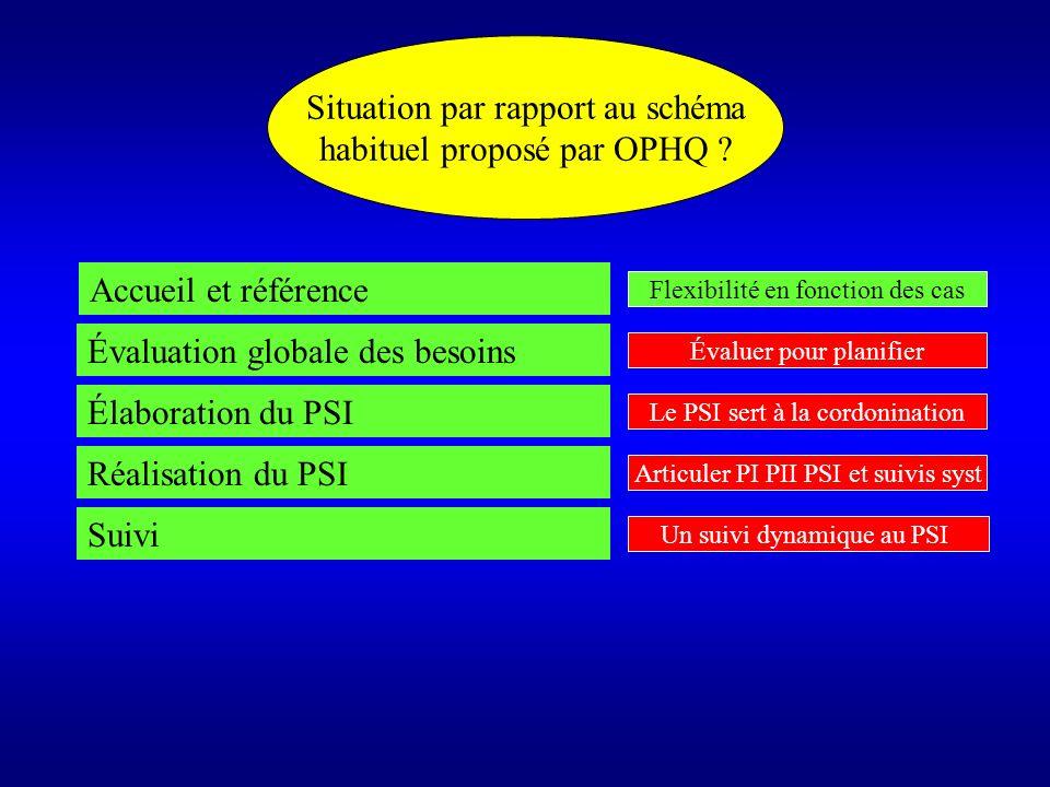 Situation par rapport au schéma habituel proposé par OPHQ