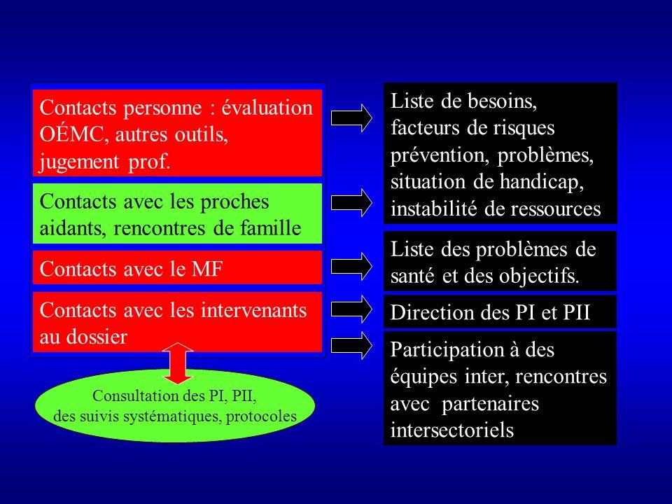 Contacts personne : évaluation OÉMC, autres outils, jugement prof.