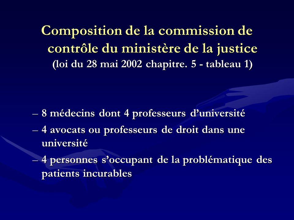 Composition de la commission de contrôle du ministère de la justice (loi du 28 mai 2002 chapitre. 5 - tableau 1)