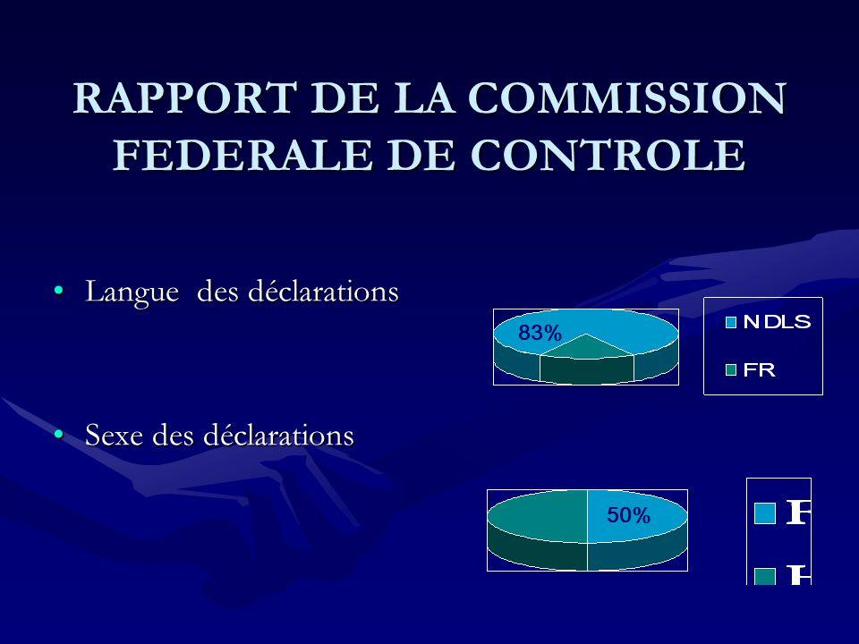 RAPPORT DE LA COMMISSION FEDERALE DE CONTROLE