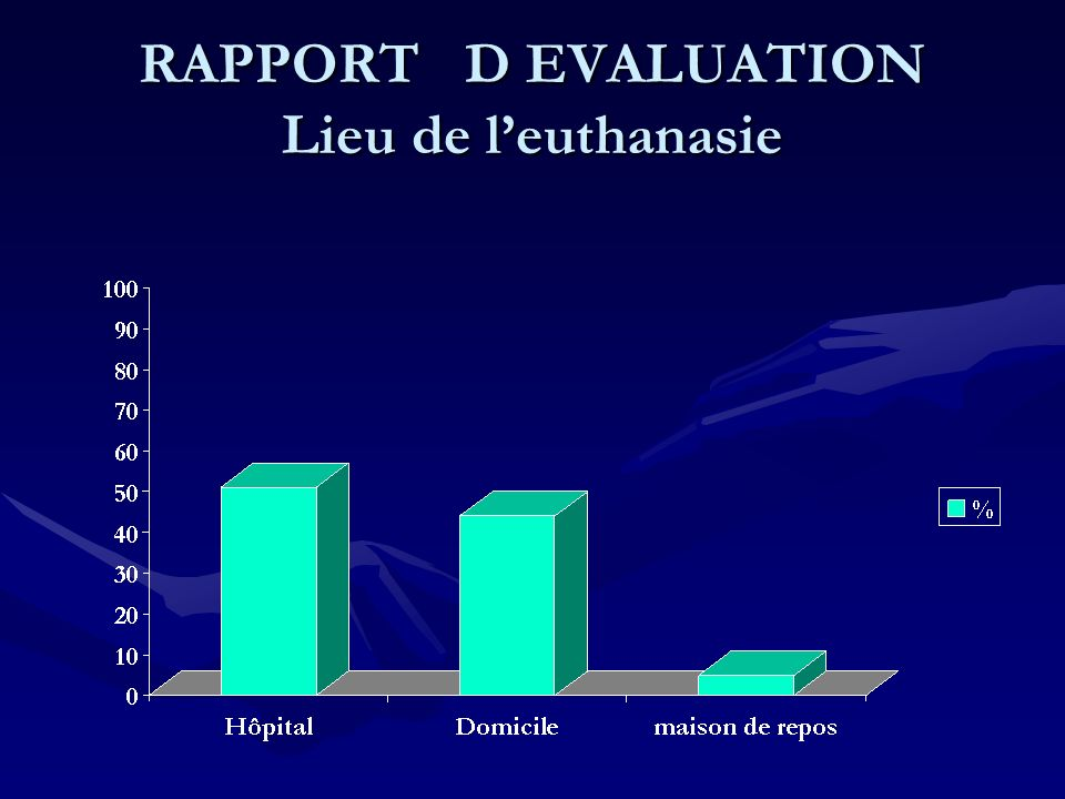 RAPPORT D EVALUATION Lieu de l'euthanasie