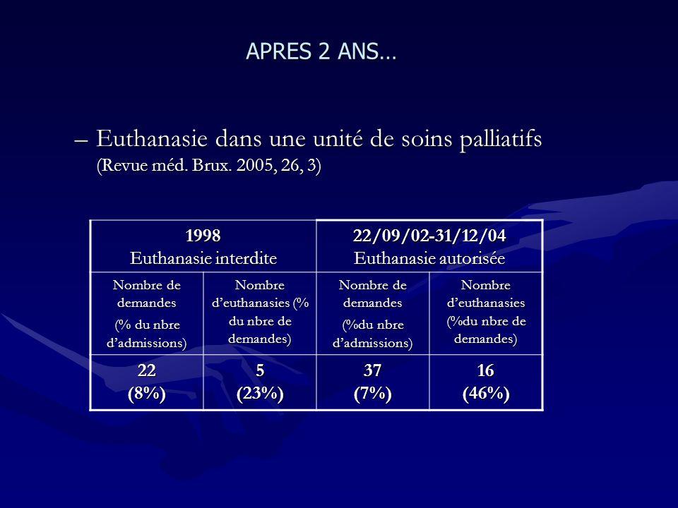 APRES 2 ANS… Euthanasie dans une unité de soins palliatifs (Revue méd. Brux. 2005, 26, 3) 1998 Euthanasie interdite.