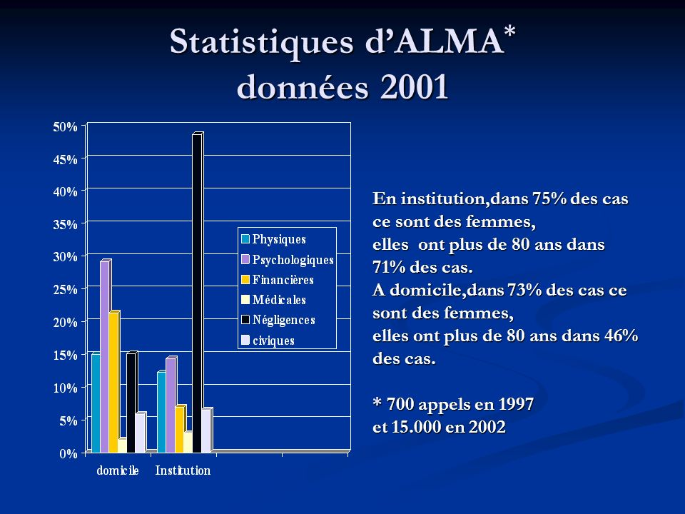 Statistiques d'ALMA* données 2001