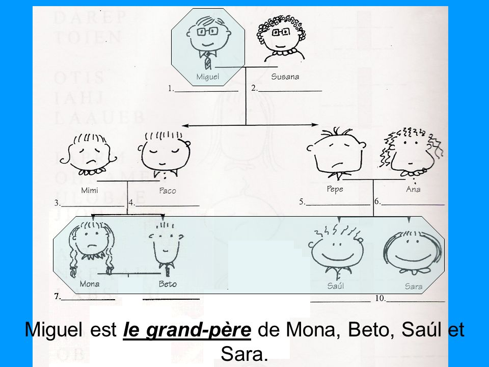 Miguel est le grand-père de Mona, Beto, Saúl et Sara.