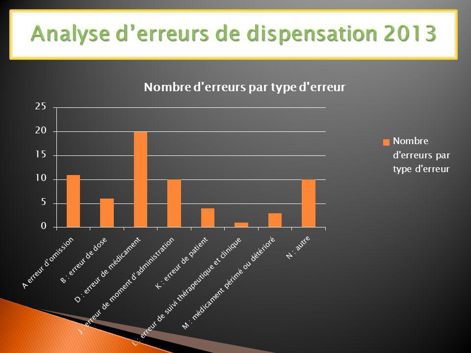 Analyse d'erreurs de dispensation 2013