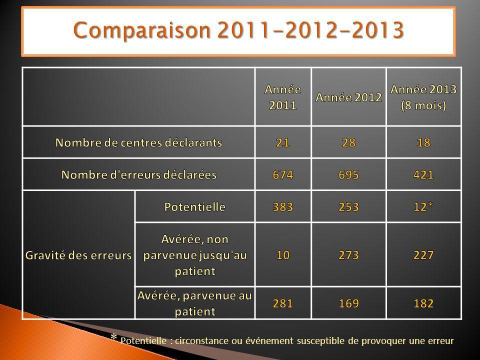 Comparaison 2011-2012-2013 Année 2011. Année 2012. Année 2013 (8 mois) Nombre de centres déclarants.
