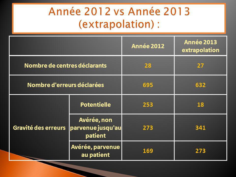 Année 2012 vs Année 2013 (extrapolation) :