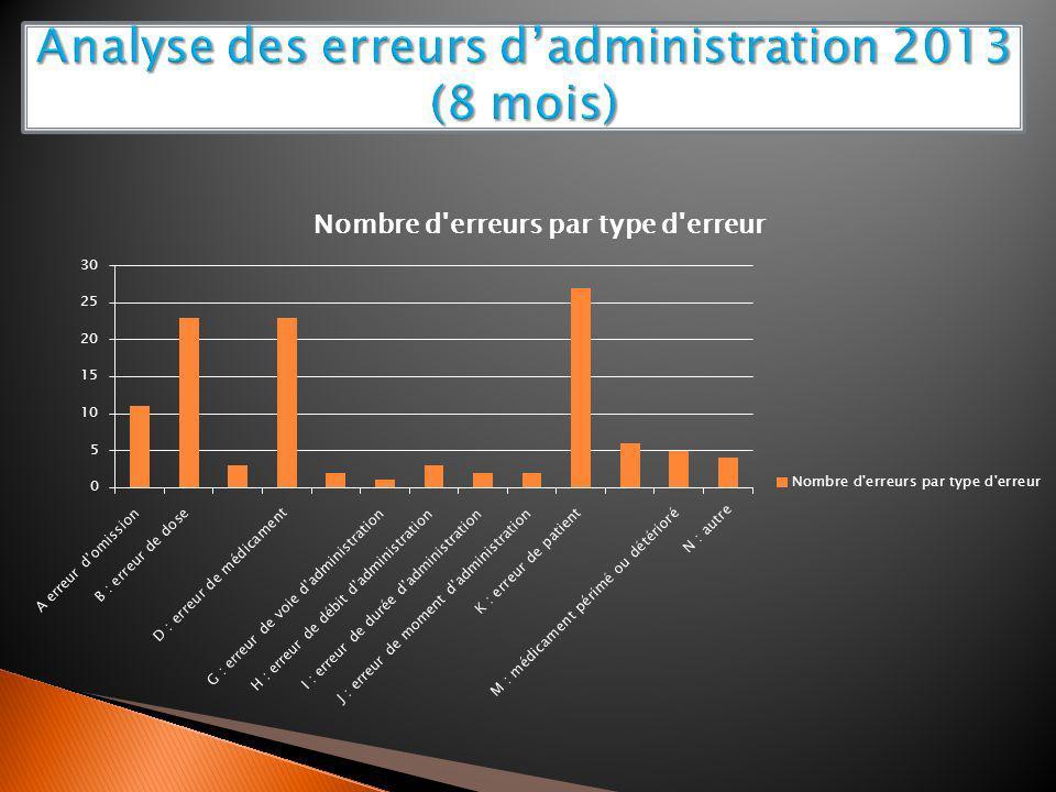 Analyse des erreurs d'administration 2013 (8 mois)