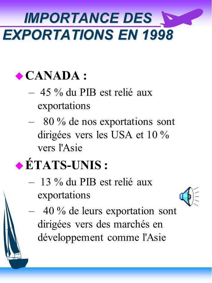 IMPORTANCE DES EXPORTATIONS EN 1998