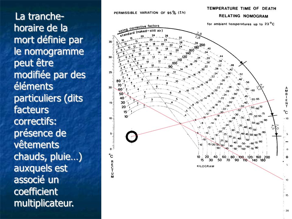 La tranche- horaire de la mort définie par le nomogramme peut être modifiée par des éléments particuliers (dits facteurs correctifs: présence de vêtements chauds, pluie…) auxquels est associé un coefficient multiplicateur.