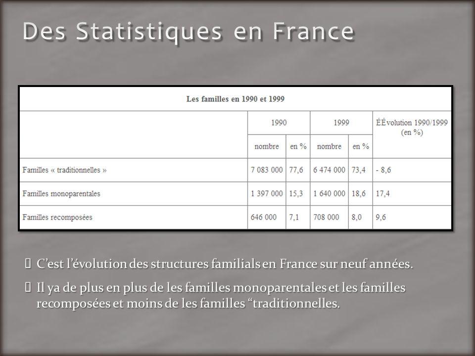 Des Statistiques en France