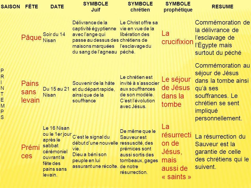 Le séjour de Jésus dans la tombe