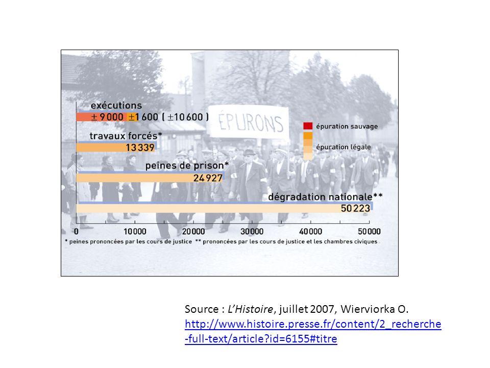 Source : L'Histoire, juillet 2007, Wierviorka O.