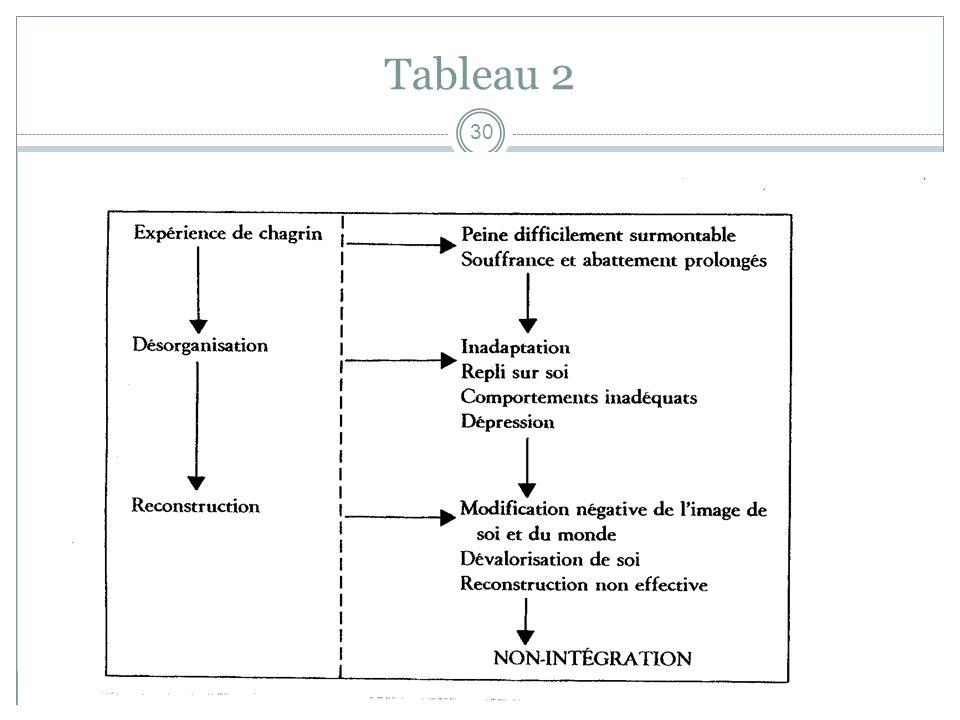 Tableau 2 beauchampgl1@hotmail.com WWW.centre -aide---psychotherapie.ca