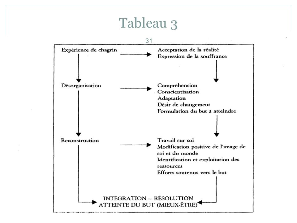 Tableau 3 beauchampgl1@hotmail.com WWW.centre -aide---psychotherapie.ca