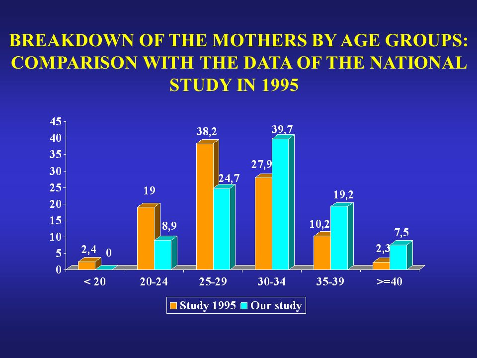 BREAKDOWN OF THE MOTHERS BY AGE GROUPS: COMPARISON WITH THE DATA OF THE NATIONAL STUDY IN 1995