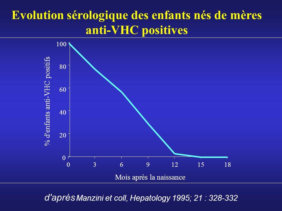 Evolution sérologique des enfants nés de mères anti-VHC positives