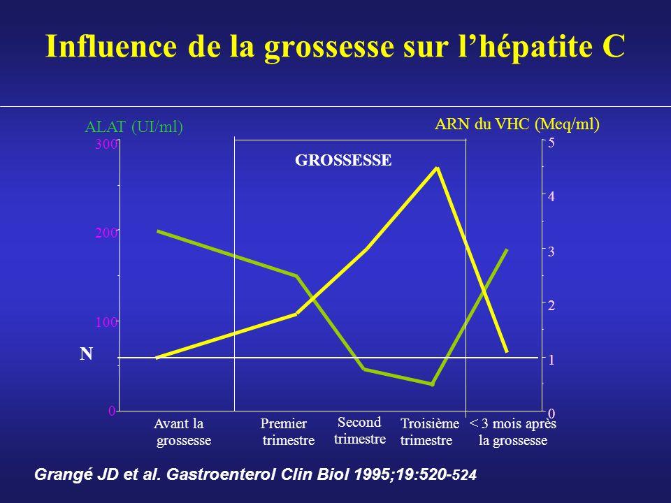 Influence de la grossesse sur l'hépatite C