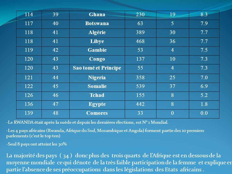 114 39. Ghana. 230. 19. 8.3. 117. 40. Botswana. 63. 5. 7.9. 118. 41. Algérie. 389. 30.