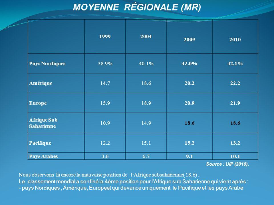 Moyenne Régionale (MR)