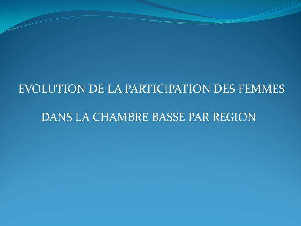 DANS LA CHAMBRE BASSE PAR REGION