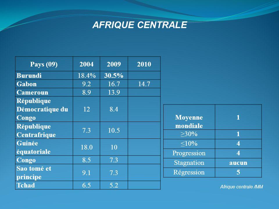 Afrique Centrale Pays (09) 2004 2009 2010 Burundi 18.4% 30.5% Gabon