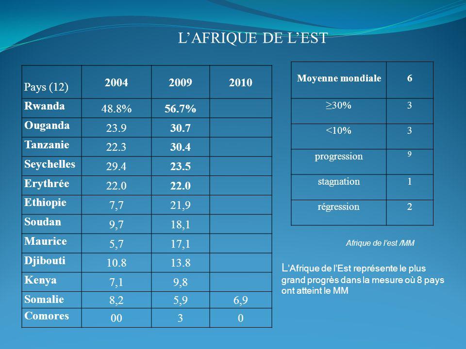 L'Afrique de l'est Pays (12) 2004 2009 2010 Rwanda 48.8% 56.7% Ouganda