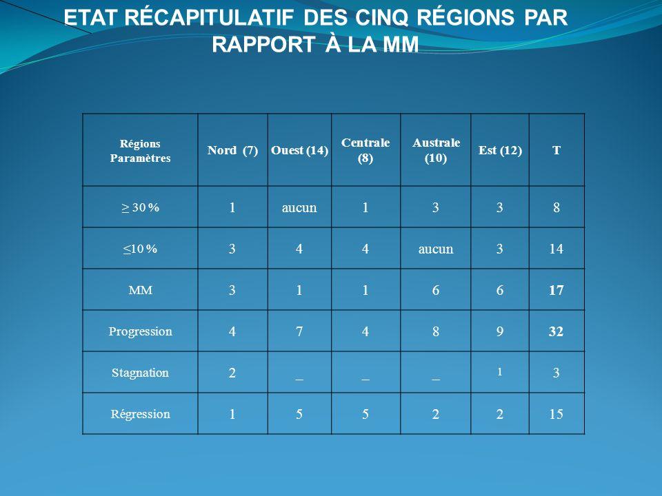 Etat récapitulatif des cinq régions par rapport à la MM