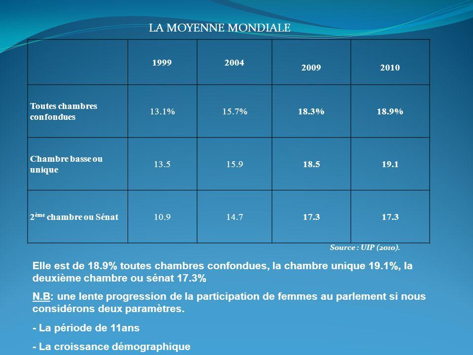 La moyenne mondiale 1999. 2004. 2009. 2010. Toutes chambres confondues. 13.1% 15.7% 18.3% 18.9%